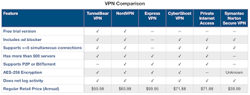 Vpn Compare Chart Popular Vpns Compared