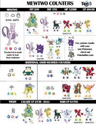 Mewtwo Raid Guide 2018 Update Pokemon Go Chart Pokemon