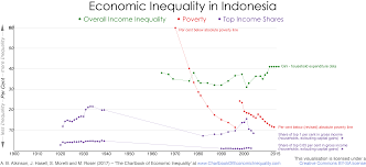 Poverty Line Chart 2017 Indonesia The Chartbook Of Economic Inequality