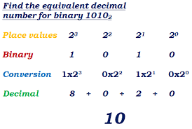 Decimal Binary Conversion Chart Table