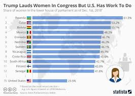 Indian Parliament Structure Chart These Countries Have The Most Women In Parliament World