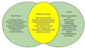 Student Venn Diagram Student Venn Diagram Under Fontanacountryinn Com