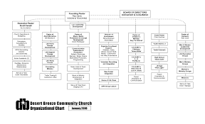 Church Flow Chart Leadership Template Guest Hierarchy Of