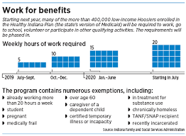 Debate Rages Over Medicaid Work Rules As State Rollout Nears