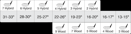 Hybrid Golf Club Degree Chart How To Buy Club Description
