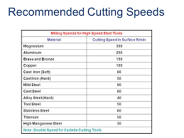 Speeds And Feeds Computer Integrated Manufacturing Ppt