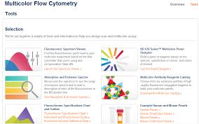 Multicolor Flow Cytometry Setup And Optimization On The Bd