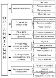Организация понятие классификация и виды организаций Классификация организаций