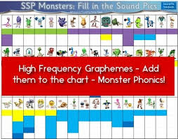 Fill In The Chart Ssp Digital Monster Phonics Chart Print Laminate Students Add In High Frequency Sound Pics