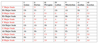 Major Scale Modes Chart Modes Of The Major Scale Explained End Of The Game
