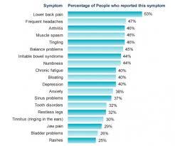 Fibromyalgia Chart Fibromyalgia Case Study Physiopedia