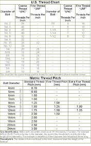 American Screw Size Chart Specific American Thread Chart Screw Identification Chart