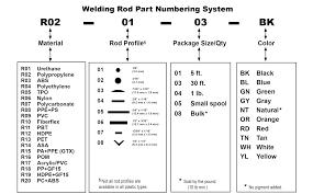 Welding Rod Chart Welding Rod List