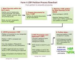 I 129f Process Flowchart And Timeline Visa Tutor