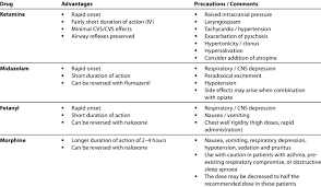 Summary Chart For Medications For Procedural Sedation In