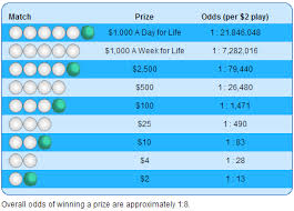 Tennessee Cash4life Prizes And Odds Chart