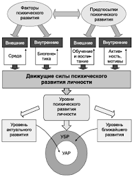 Психология личности и деятельности Реферат Движущие силы развития личности