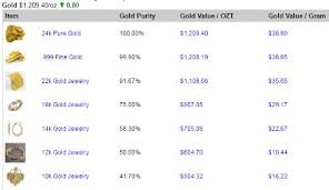Grams To Ounces Chart Gold Upgrades Allow Instant Access To Current Gold Prices Per