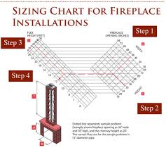 Chimney Liner Chart Determining Fireplace Liner Sizing