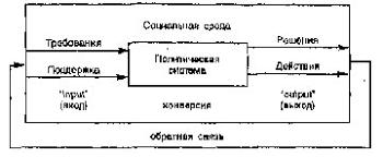 Системная модель Д Истона Реферат В соответствии с этой моделью механизм функционирования политической системы включает четыре фазы