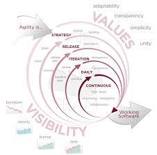 Agile Software Development Principles Patterns And Practices Agile Development Agileinsights