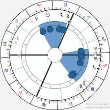 Lady Gaga Birth Chart Lady Gaga Birth Chart Horoscope Date Of Birth Astro