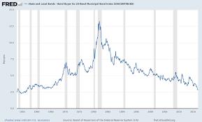 Municipal Bond Yields Chart State And Local Bonds Bond Buyer Go 20 Bond Municipal Bond