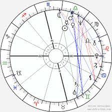 Amitabh Bachchan Birth Chart Horoscope Date Of Birth Astro