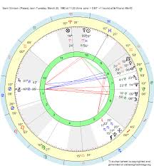 Birth Chart Sami Slimani Pisces Zodiac Sign Astrology