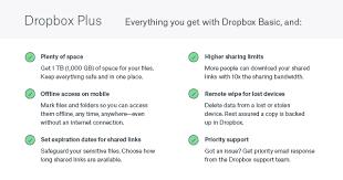 Amazon Com Dropbox Plus Memberships And Subscriptions