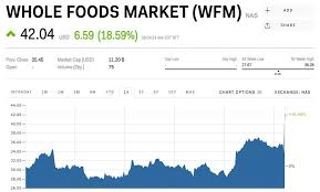 Whole Foods Stock Soars After Being Bought By Amazon Wfm
