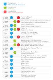 Basics At A Glance Chart Agency Smavicon