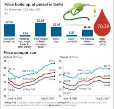 Petrol And Diesel Price In India Chart 2017 Petrol Diesel Prices Indias Fuel Rates Have Not Violated