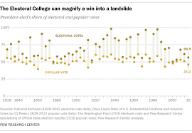 Electoral College Vote Chart Why Electoral College Wins Are Bigger Than Popular Vote Ones