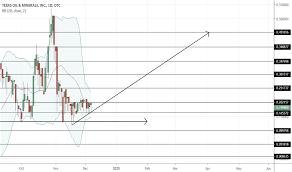 Otc Tradingview