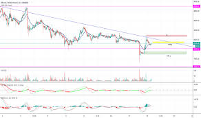Btc Gbp Bitcoin To Pound Price Chart Tradingview