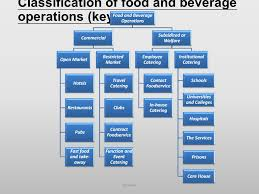 Introduction To Food And Beverage Management Ppt Video