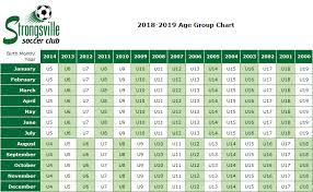 Soccer Age Chart Age Group Table Strongsville Soccer Club Inc