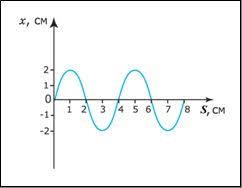 Контрольная работа по физике в классе по теме Механические  hello html 4d3b4b94 jpg Определите длину волны