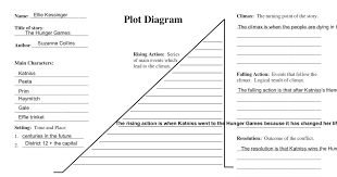 Plot Diagram Template Great 15s0oy8 Dochub