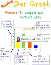 Parts Of A Bar Graph Anchor Chart Elementary Bar Graph Anchor Chart 4 00 Math Classroom