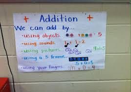 Addition Anchor Chart For Kindergarten Addition Anchor