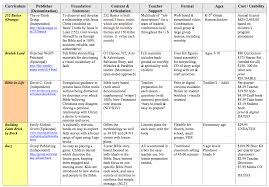 We Offer Charts Comparing Christian Education Curriculum For