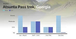 The Great Atsunta Pass Trek Of Georgia World Of Hikes