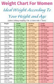 Female Weight Chart Weight Charts Men Jasonkellyphoto Co