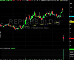 Purdue Pharma Stock Chart Recro Pharma Reph Stock Shares Shed 54 After Fda Fails