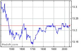 Fiat Chrysler Automobile Share Price Fcau Stock Quote