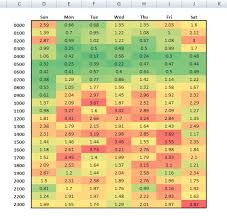 heatmap in excel heat map excel template calendar monthly printable