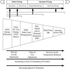 demand response and smart grids a survey conceptual perspective of efficiency and demand response 34