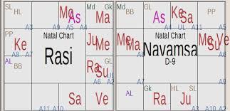 Horoscope Study Of Lord Sri Krishna Astrology